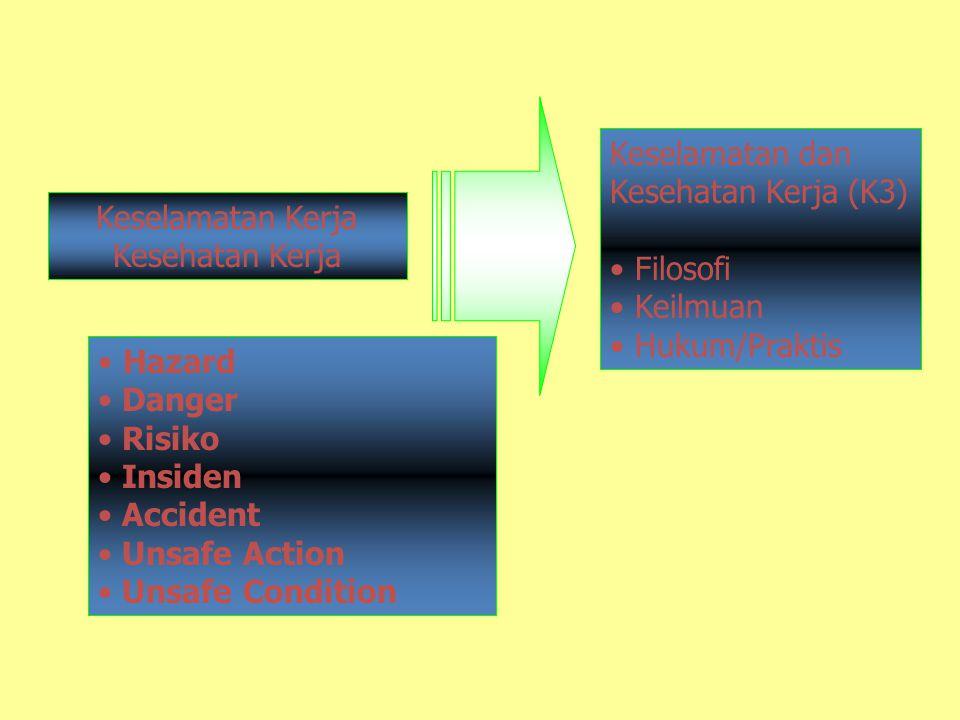 Keselamatan dan Kesehatan Kerja (K3) Filosofi. Keilmuan. Hukum/Praktis. Keselamatan Kerja. Kesehatan Kerja.