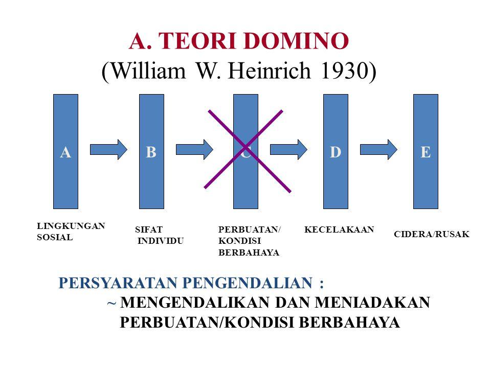 A. TEORI DOMINO (William W. Heinrich 1930) A B C D E