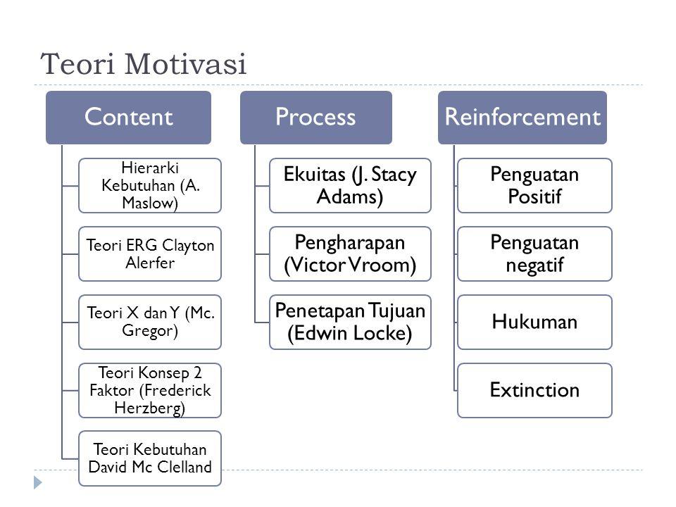 Teori Motivasi Hierarki Kebutuhan (A. Maslow)