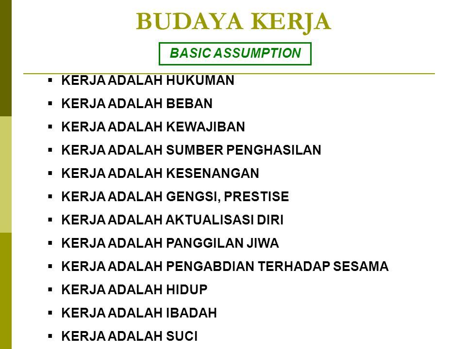 BUDAYA KERJA BASIC ASSUMPTION KERJA ADALAH HUKUMAN KERJA ADALAH BEBAN