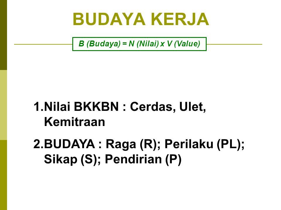 B (Budaya) = N (Nilai) x V (Value)