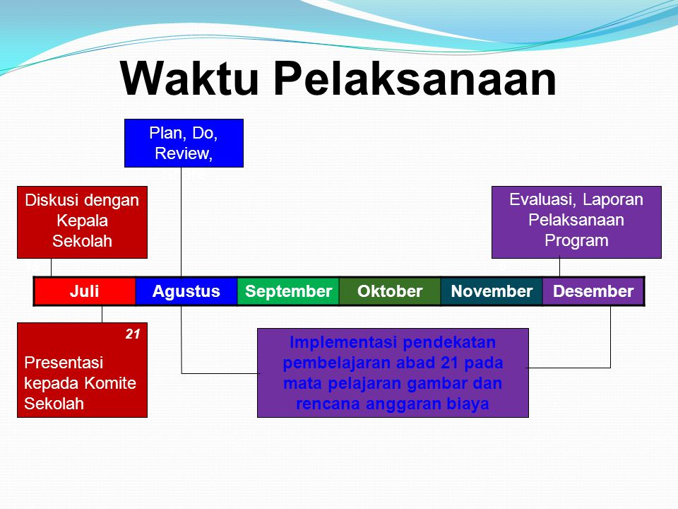 Waktu Pelaksanaan Plan, Do, Review, Share