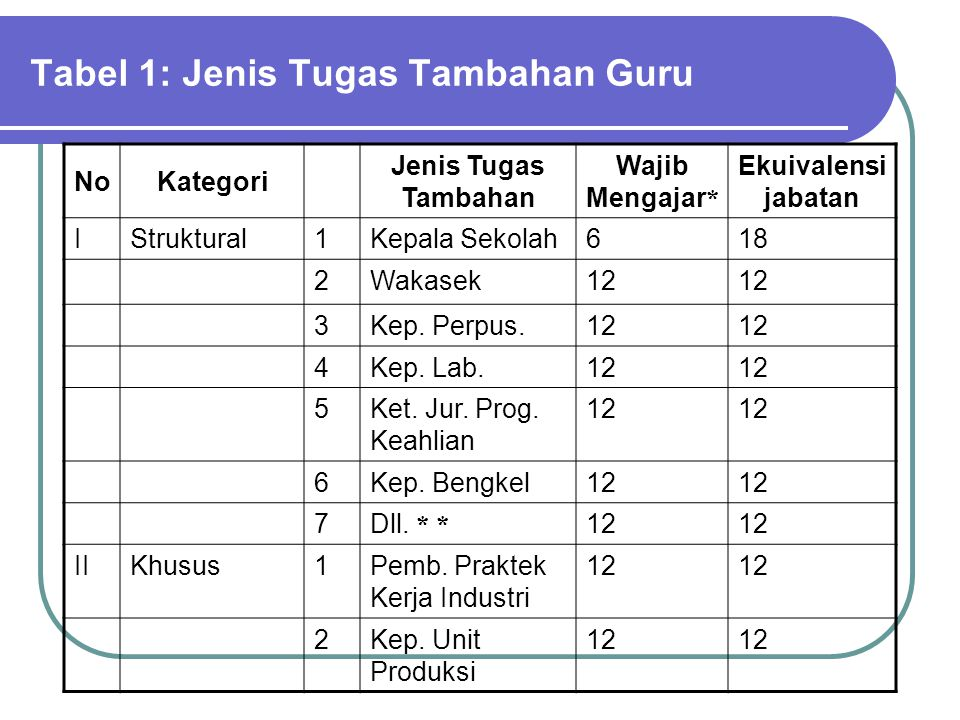 Tabel 1: Jenis Tugas Tambahan Guru
