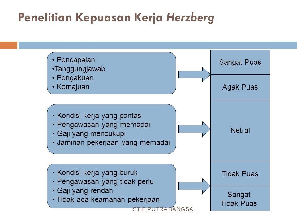 Penelitian Kepuasan Kerja Herzberg