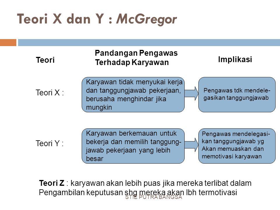 Teori X dan Y : McGregor Pandangan Pengawas Terhadap Karyawan Teori