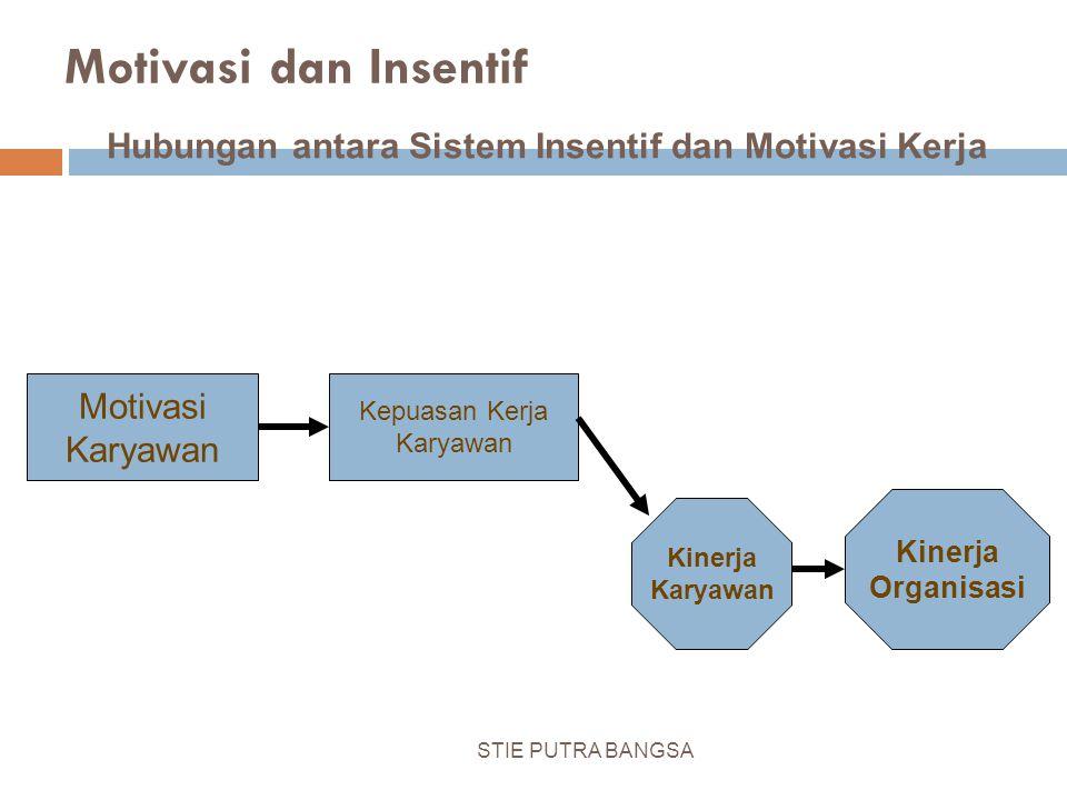Hubungan antara Sistem Insentif dan Motivasi Kerja
