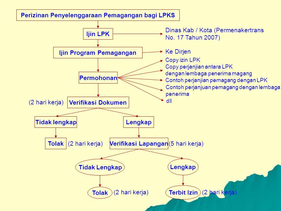 Perizinan Penyelenggaraan Pemagangan bagi LPKS Ijin Program Pemagangan