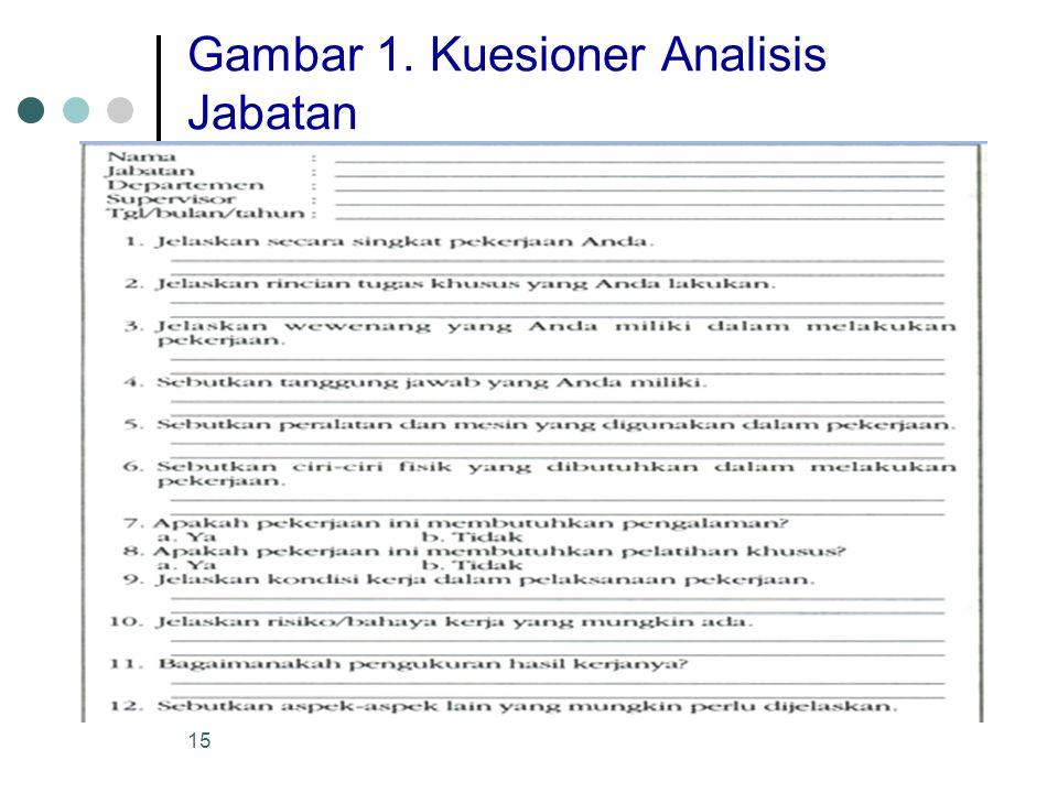 Gambar 1. Kuesioner Analisis Jabatan
