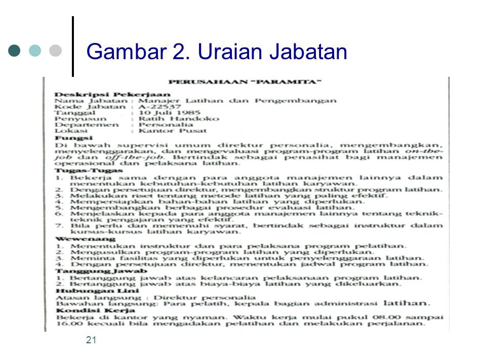 Gambar 2. Uraian Jabatan