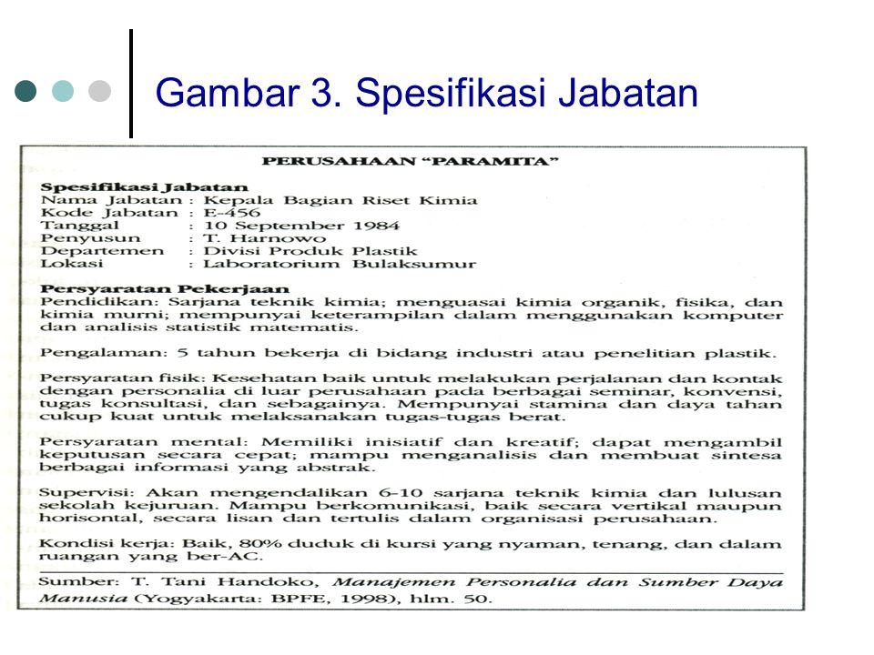 Gambar 3. Spesifikasi Jabatan