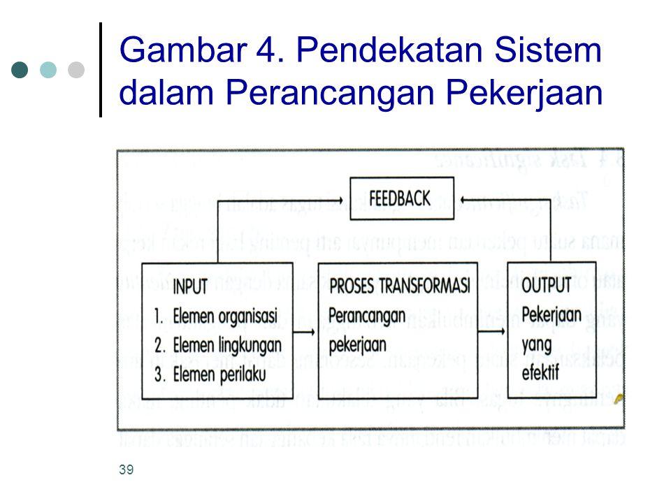 Gambar 4. Pendekatan Sistem dalam Perancangan Pekerjaan