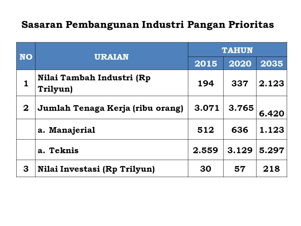 Sasaran Pembangunan Industri Pangan Prioritas