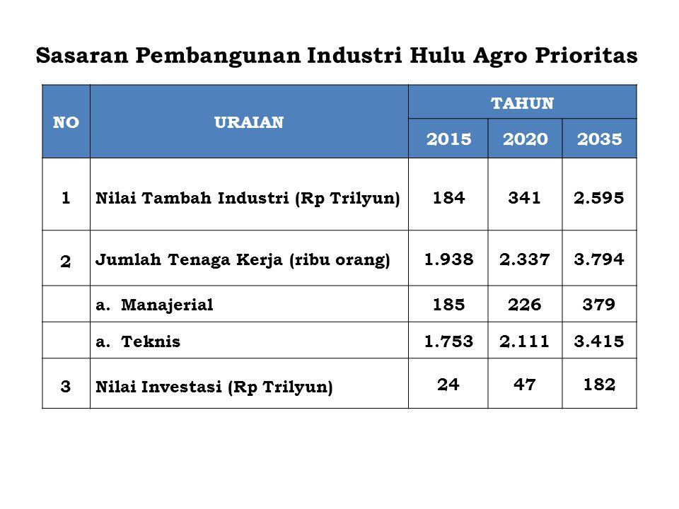 Sasaran Pembangunan Industri Hulu Agro Prioritas