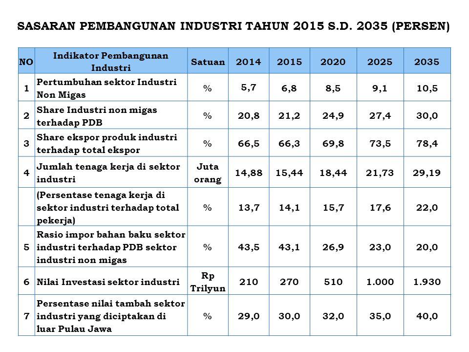 Indikator Pembangunan Industri
