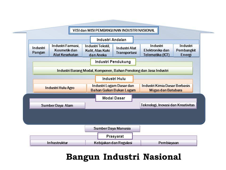 Bangun Industri Nasional