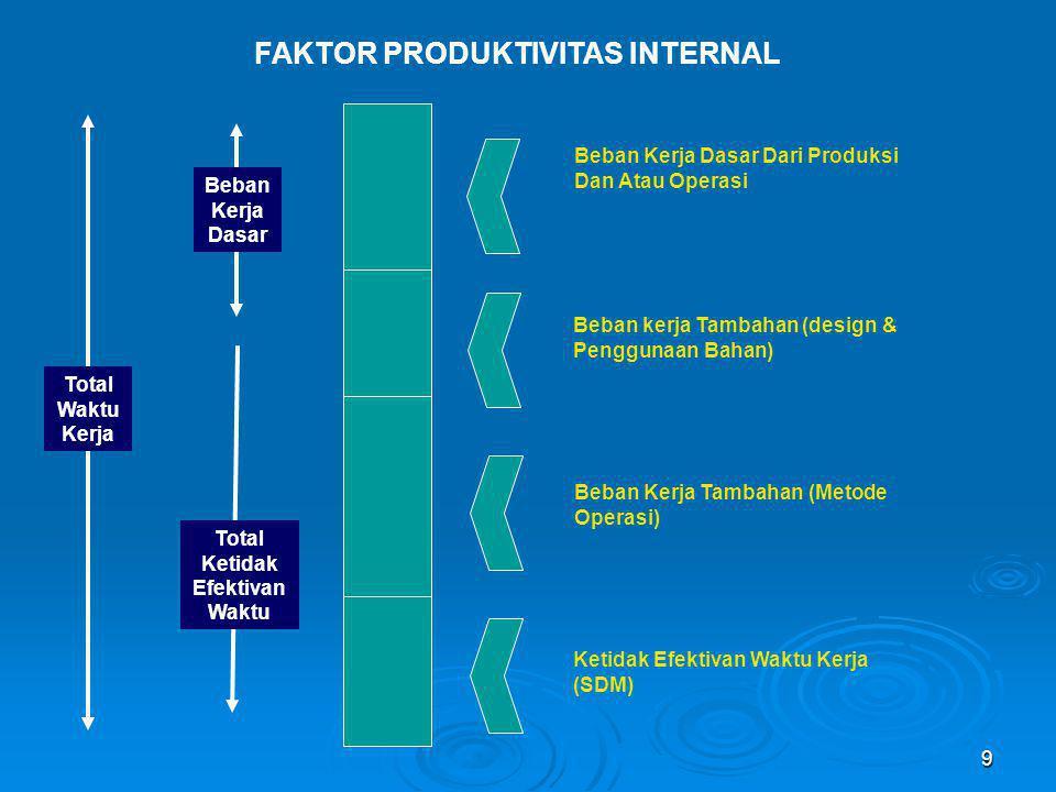 FAKTOR PRODUKTIVITAS INTERNAL Total Ketidak Efektivan Waktu