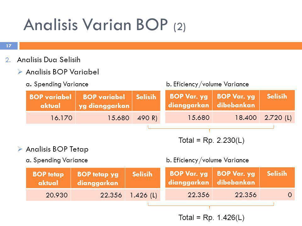 BOP variabel yg dianggarkan BOP tetap yg dianggarkan
