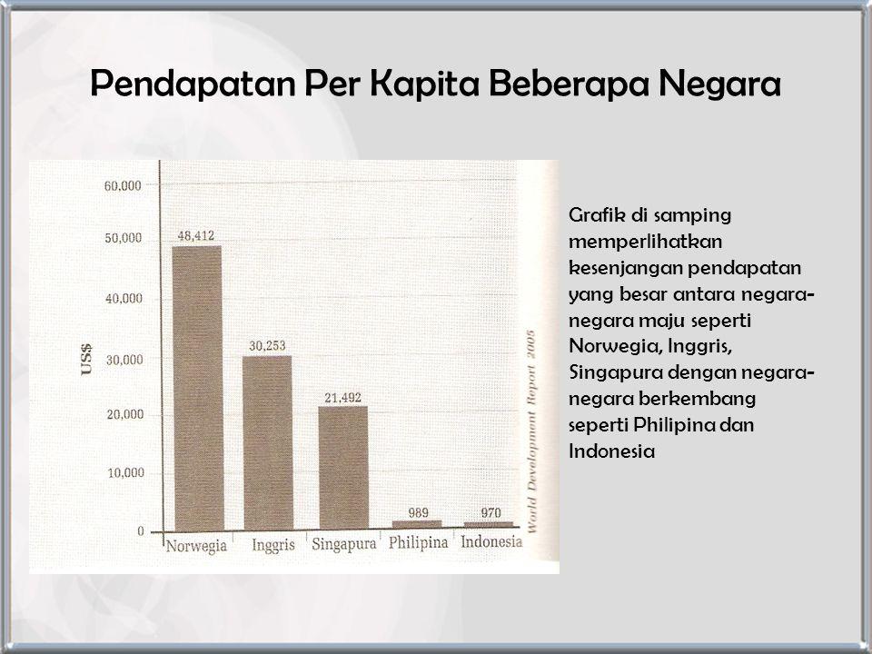 Pendapatan Per Kapita Beberapa Negara