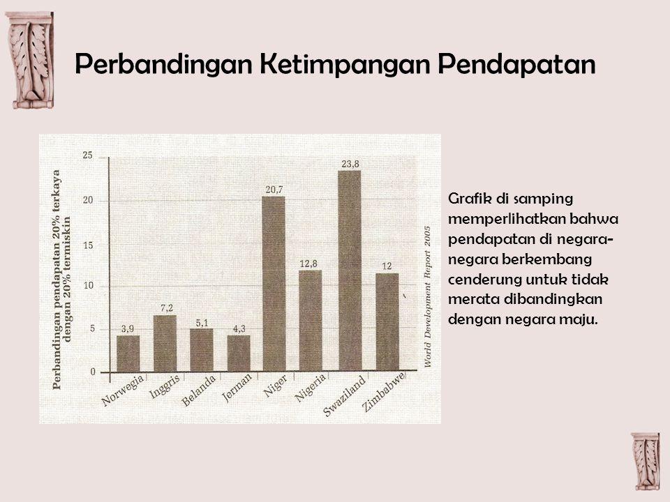 Perbandingan Ketimpangan Pendapatan