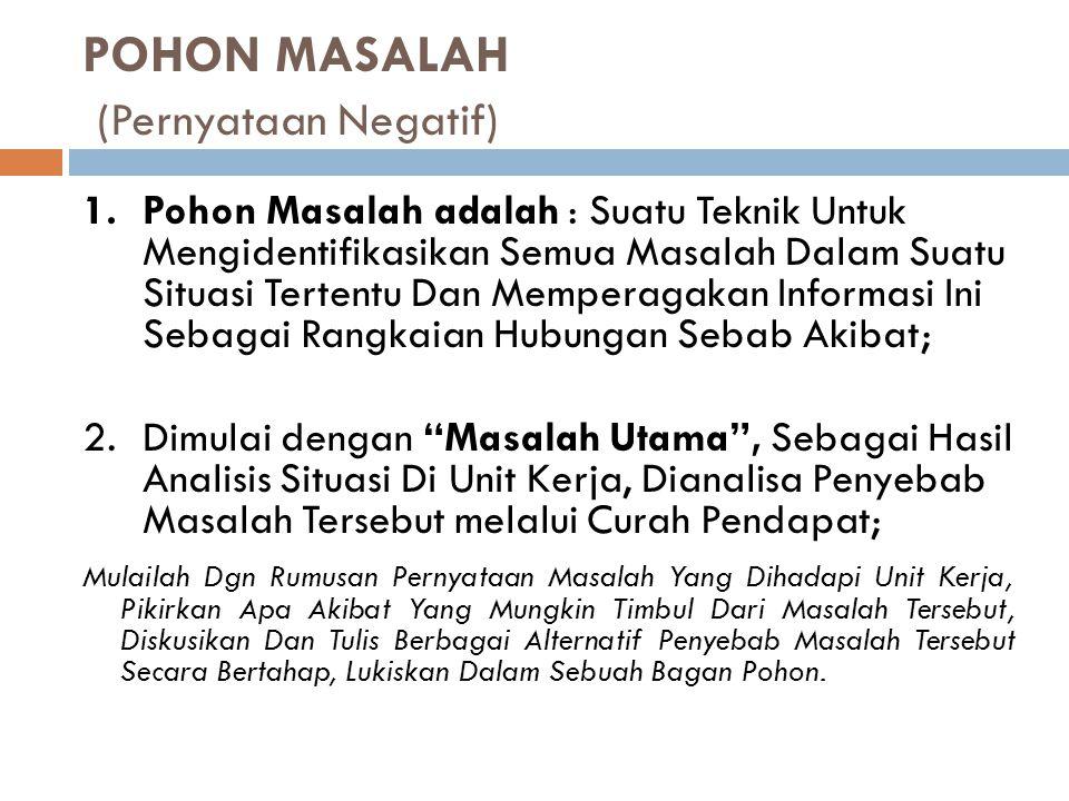 POHON MASALAH (Pernyataan Negatif)