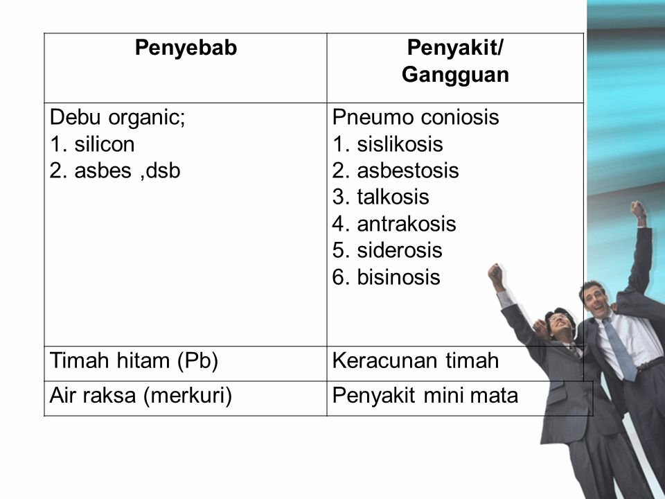 Penyebab Penyakit/ Gangguan