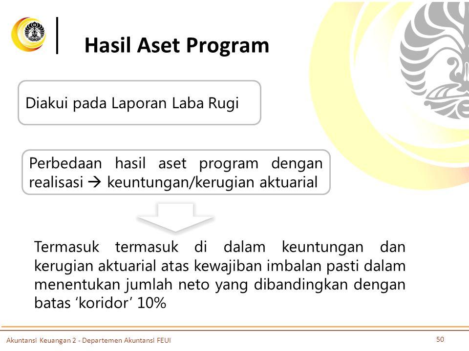 Hasil Aset Program Diakui pada Laporan Laba Rugi