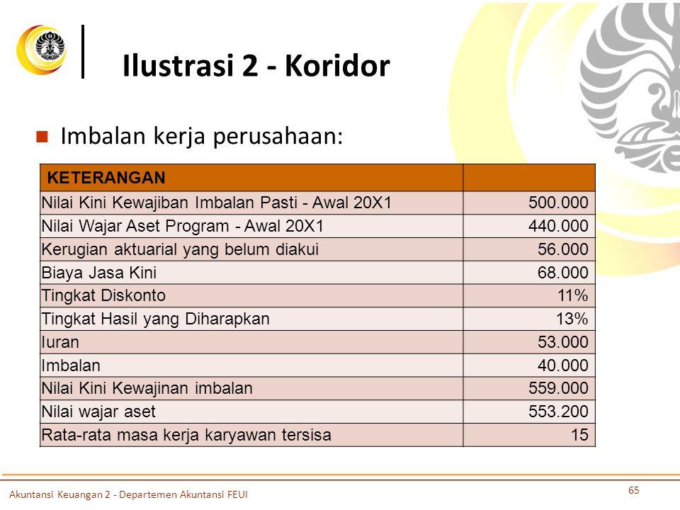 Ilustrasi 2 - Koridor Imbalan kerja perusahaan: KETERANGAN