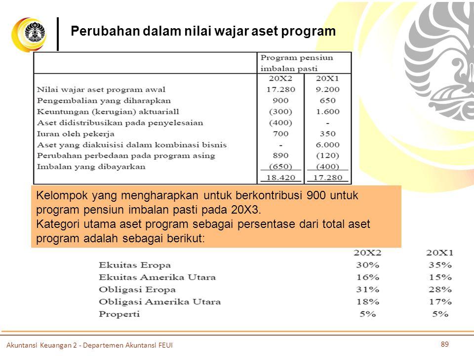 Perubahan dalam nilai wajar aset program