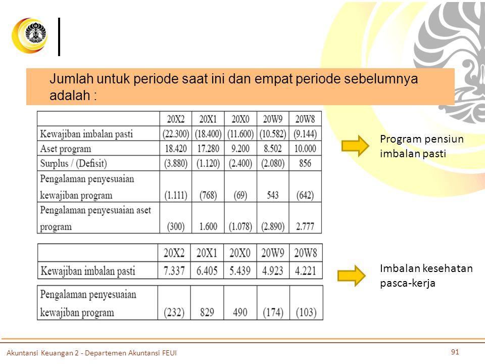Jumlah untuk periode saat ini dan empat periode sebelumnya adalah :