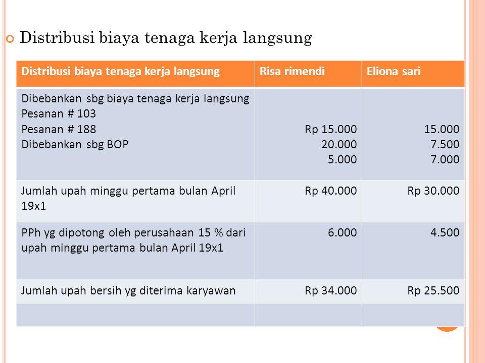 Distribusi biaya tenaga kerja langsung