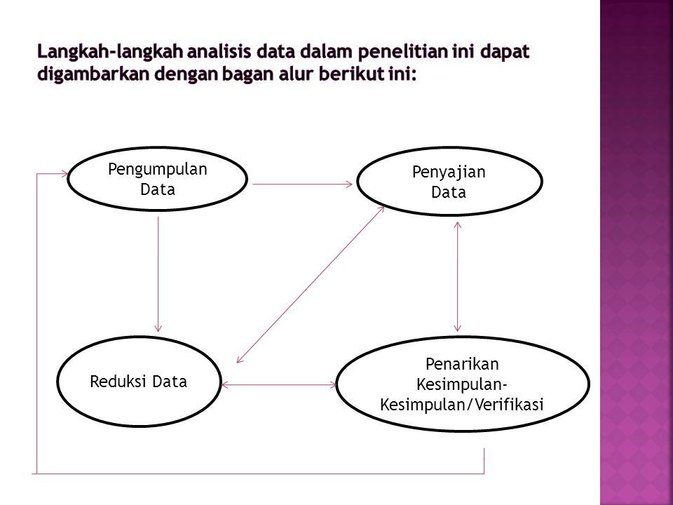 Penarikan Kesimpulan-Kesimpulan/Verifikasi