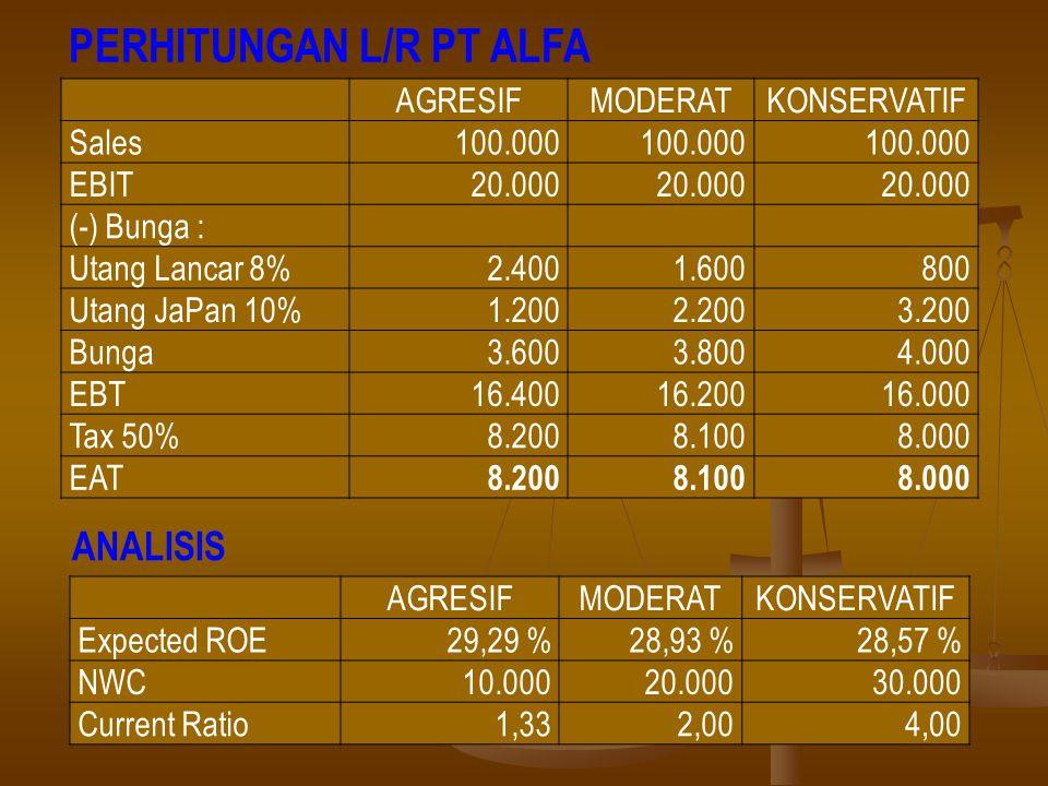 ANALISIS AGRESIF MODERAT KONSERVATIF Sales 100.000 EBIT 20.000