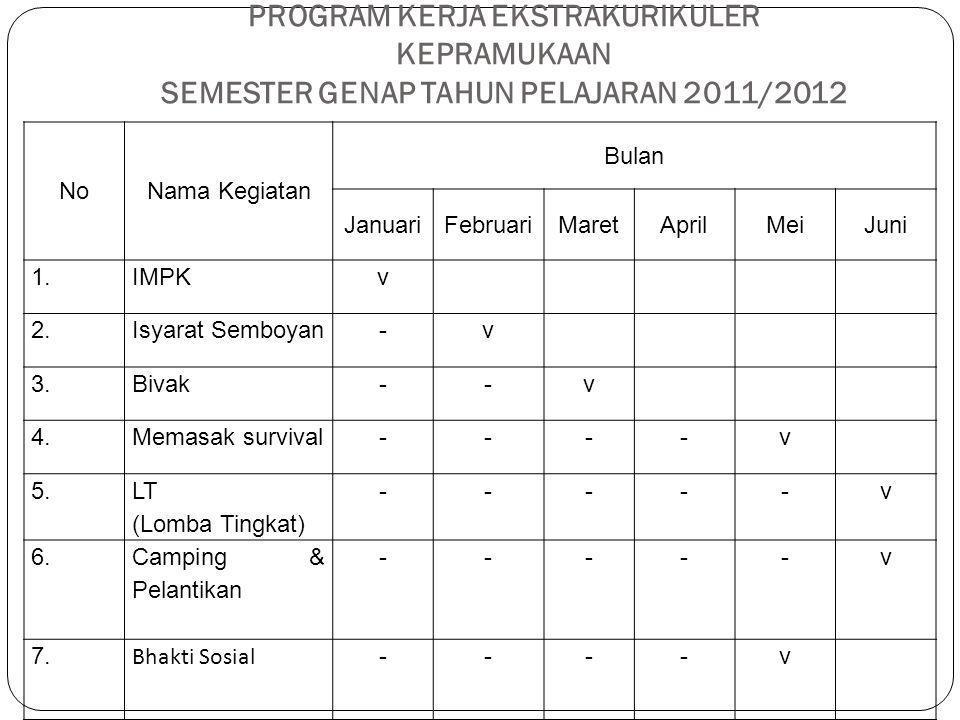 PROGRAM KERJA EKSTRAKURIKULER KEPRAMUKAAN SEMESTER GENAP TAHUN PELAJARAN 2011/2012