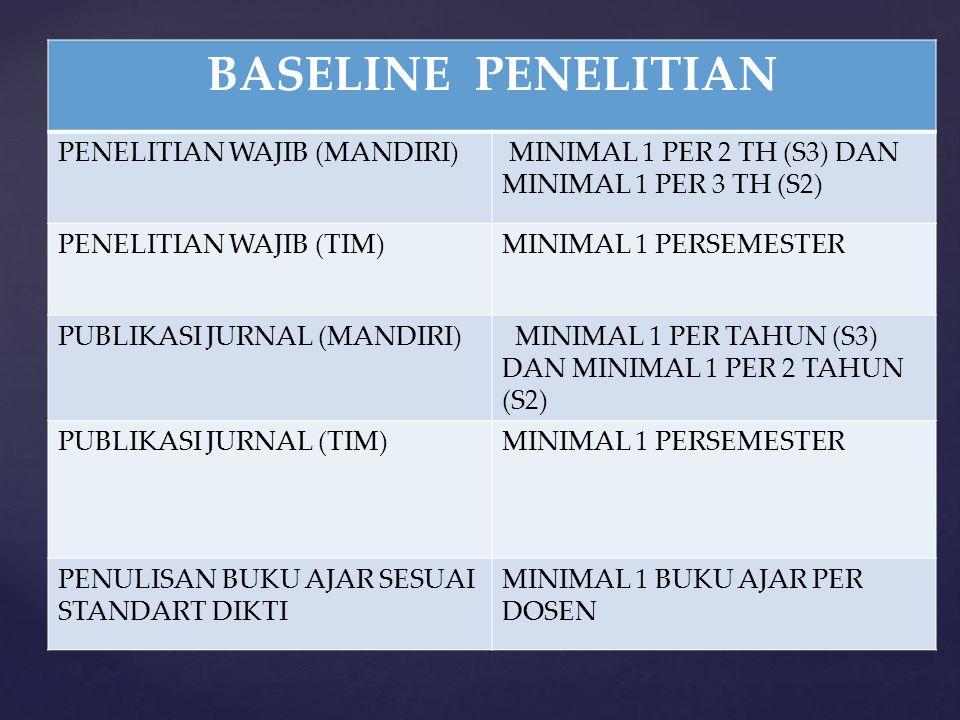 BASELINE PENELITIAN PENELITIAN WAJIB (MANDIRI)