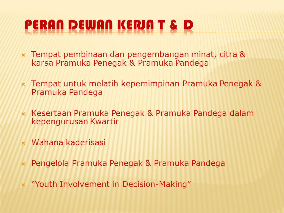 Peran Dewan Kerja T & D Tempat pembinaan dan pengembangan minat, citra & karsa Pramuka Penegak & Pramuka Pandega.