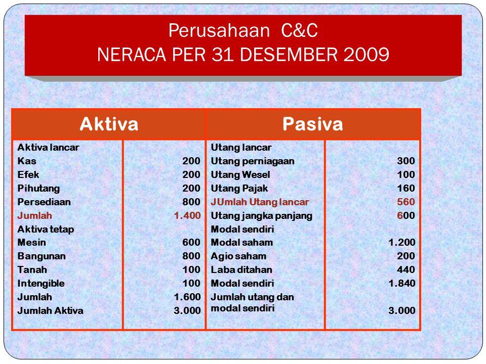 Perusahaan C&C NERACA PER 31 DESEMBER 2009
