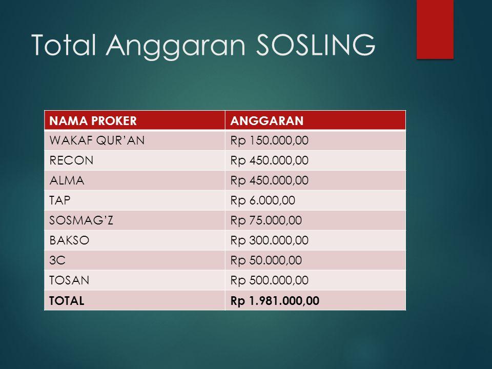 Total Anggaran SOSLING