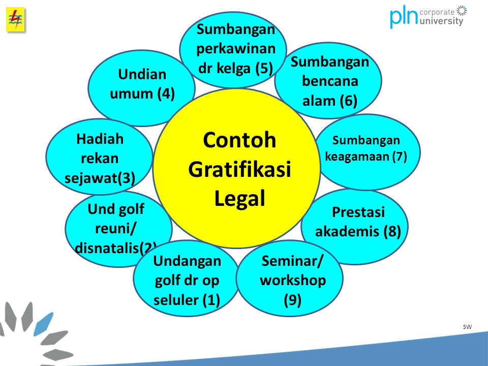 Contoh Gratifikasi Legal
