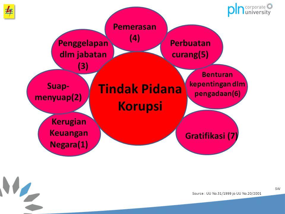 Tindak Pidana Korupsi Pemerasan (4) Penggelapan dlm jabatan (3)