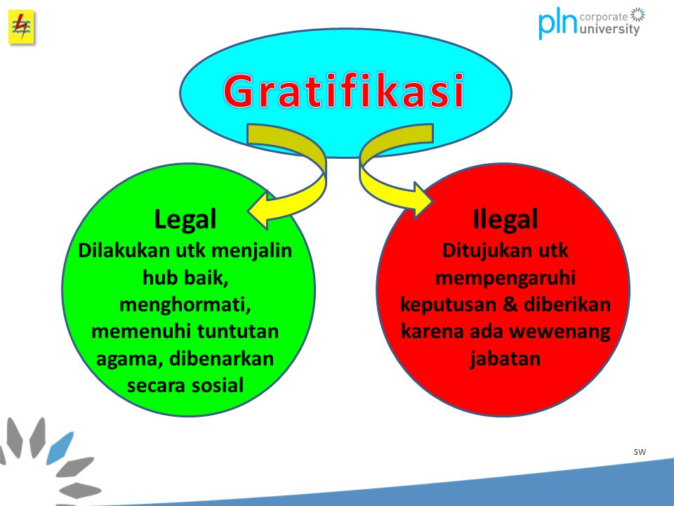 Gratifikasi Legal Ilegal