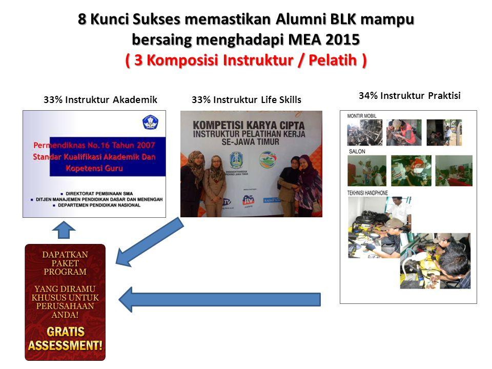 8 Kunci Sukses memastikan Alumni BLK mampu bersaing menghadapi MEA 2015 ( 3 Komposisi Instruktur / Pelatih )