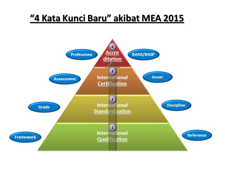4 Kata Kunci Baru akibat MEA 2015