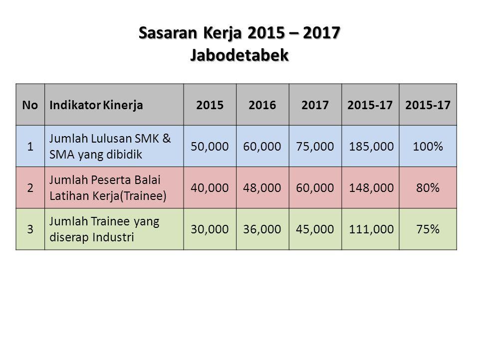 Sasaran Kerja 2015 – 2017 Jabodetabek