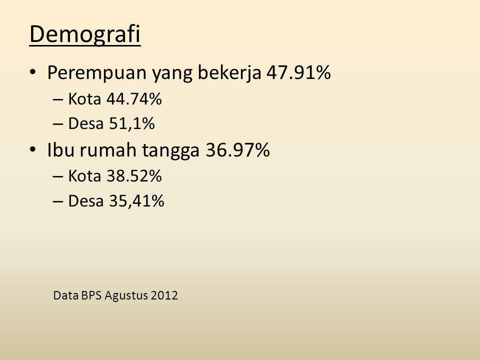 Demografi Perempuan yang bekerja 47.91% Ibu rumah tangga 36.97%