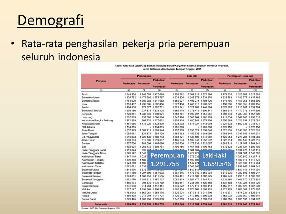 Demografi Rata-rata penghasilan pekerja pria perempuan seluruh indonesia. Perempuan. 1.291.753. Laki-laki.