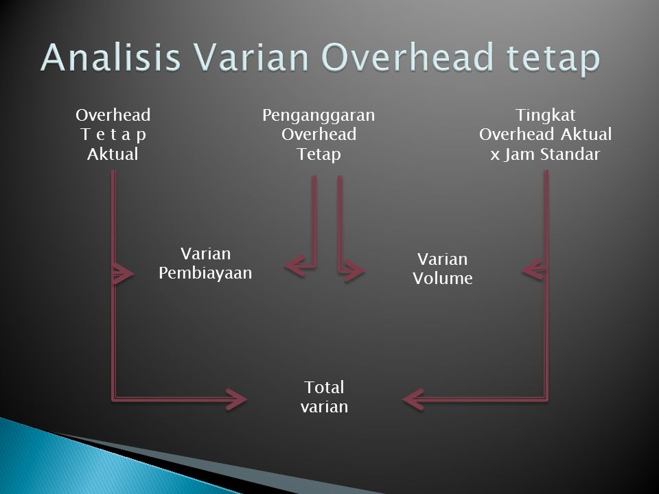 Analisis Varian Overhead tetap