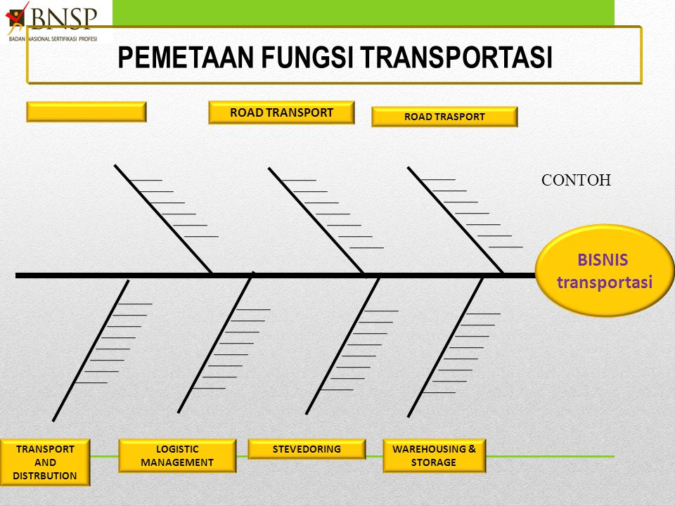 PEMETAAN FUNGSI transportasi TRANSPORT AND DISTRBUTION