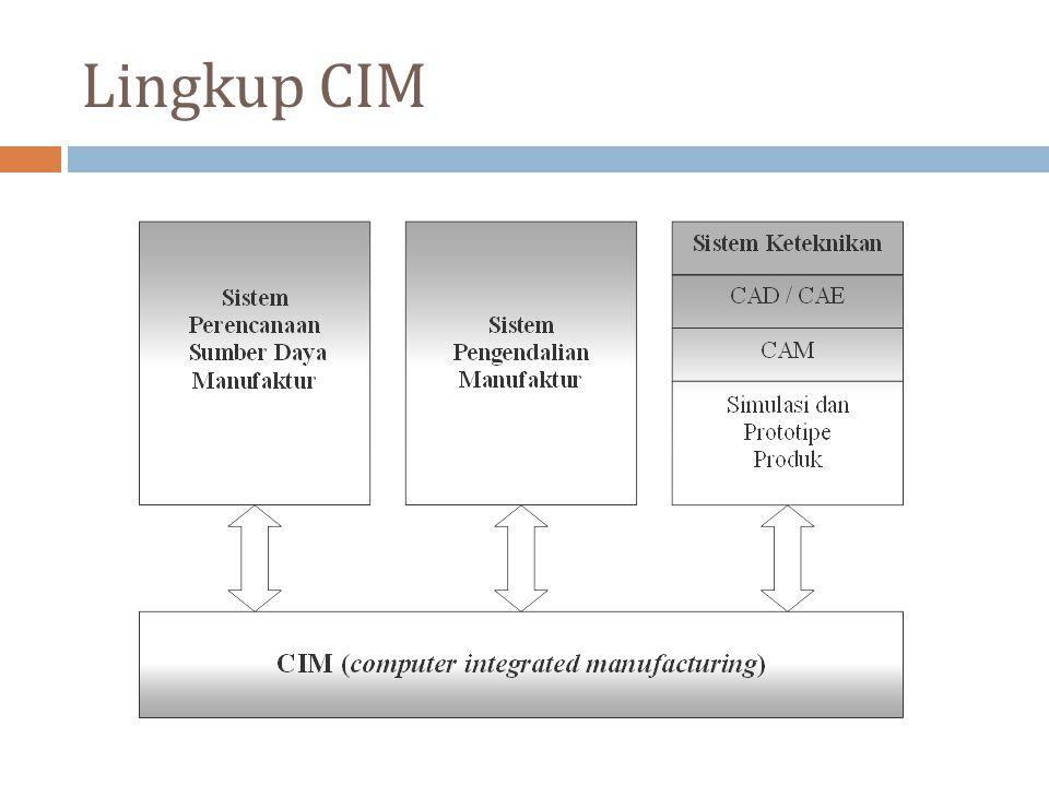 Lingkup CIM