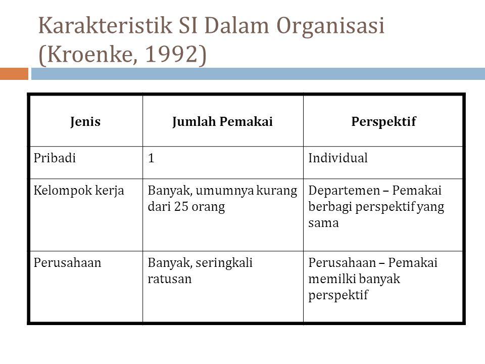 Karakteristik SI Dalam Organisasi (Kroenke, 1992)