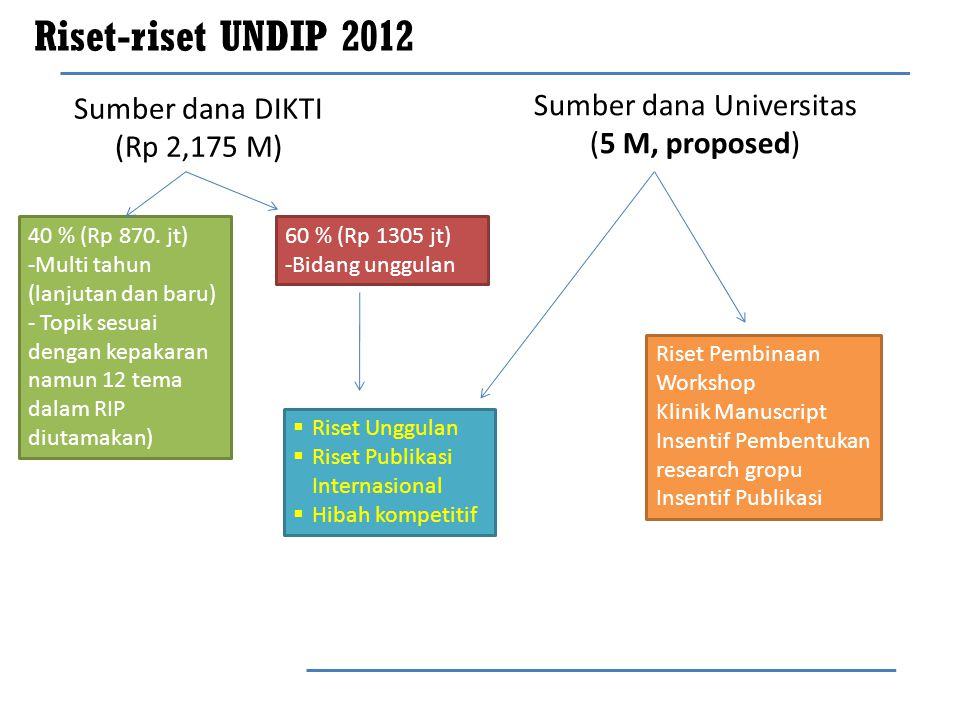 Riset-riset UNDIP 2012 Sumber dana Universitas (5 M, proposed)